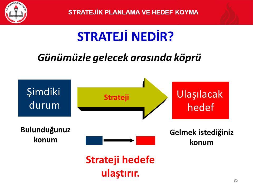 STRATEJİ NEDİR? Günümüzle gelecek arasında köprü Gelmek istediğiniz konum Strateji hedefe ulaştırır. Şimdiki durum Ulaşılacak hedef Strateji Bulunduğu