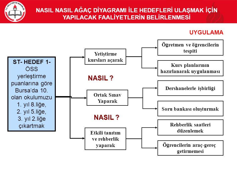 ST- HEDEF 1- ÖSS yerleştirme puanlarına göre Bursa'da 10. olan okulumuzu 1. yıl 8.liğe, 2. yıl 5.liğe, 3. yıl 2.liğe çıkartmak NASIL NASIL AĞAÇ DİYAGR