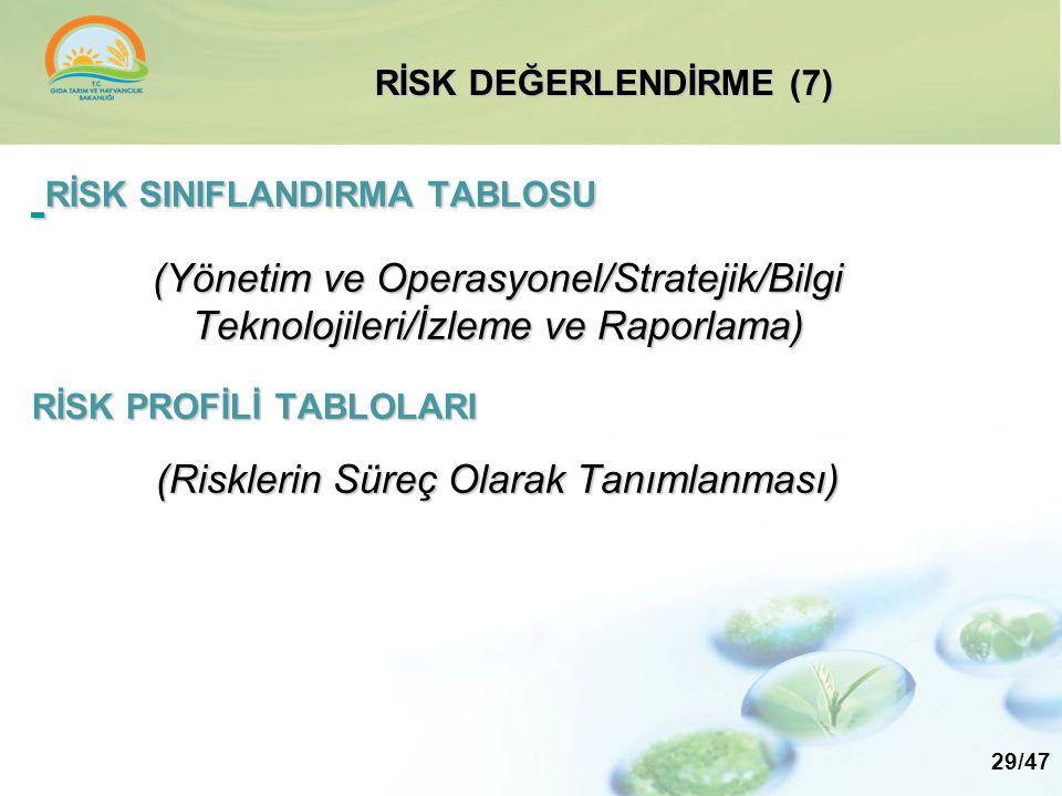 RİSK SINIFLANDIRMA TABLOSU RİSK SINIFLANDIRMA TABLOSU (Yönetim ve Operasyonel/Stratejik/Bilgi Teknolojileri/İzleme ve Raporlama) RİSK PROFİLİ TABLOLAR