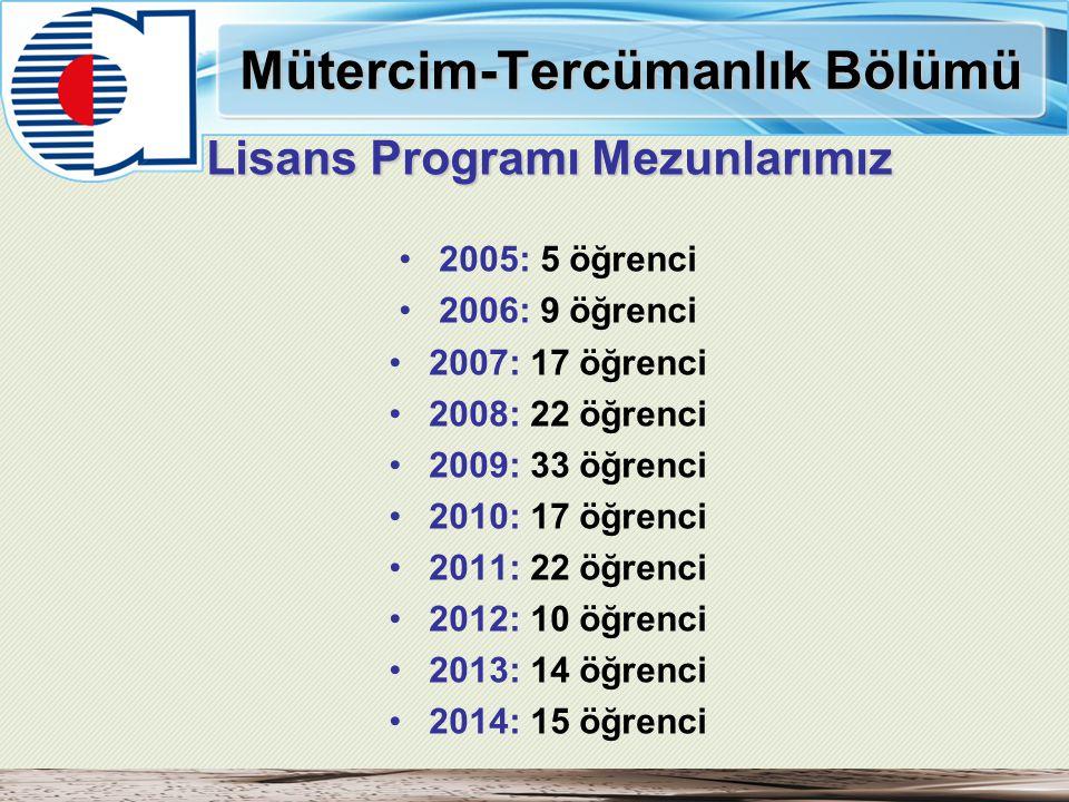 Mütercim-Tercümanlık Bölümü Lisans Programı Mezunlarımız 2005: 5 öğrenci 2006: 9 öğrenci 2007: 17 öğrenci 2008: 22 öğrenci 2009: 33 öğrenci 2010: 17 ö