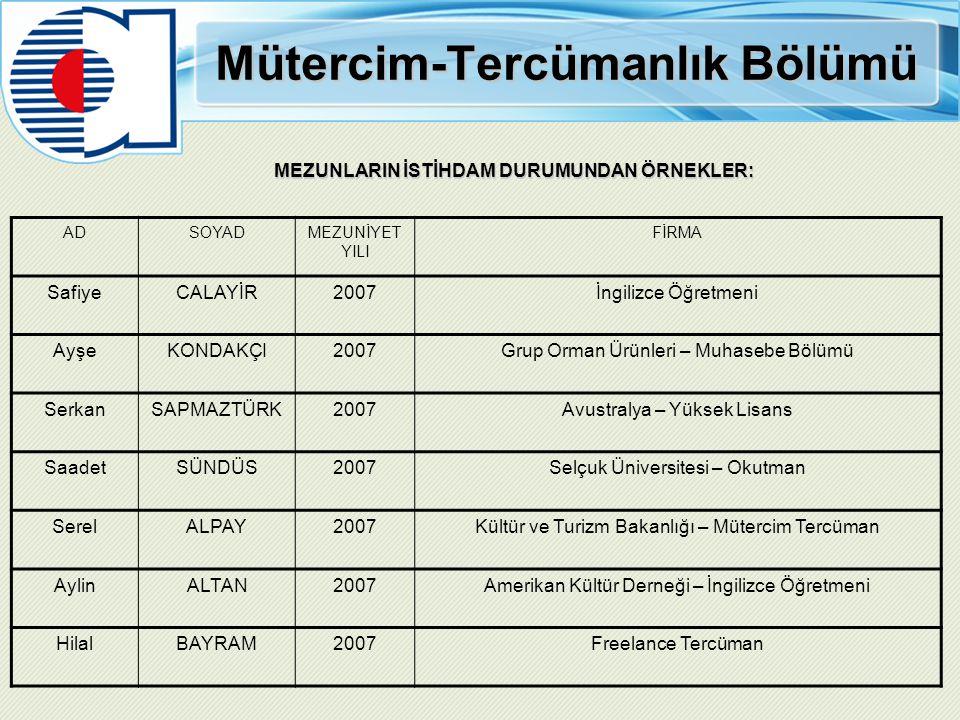Mütercim-Tercümanlık Bölümü MEZUNLARIN İSTİHDAM DURUMUNDAN ÖRNEKLER: ADSOYADMEZUNİYET YILI FİRMA SafiyeCALAYİR2007İngilizce Öğretmeni AyşeKONDAKÇI2007