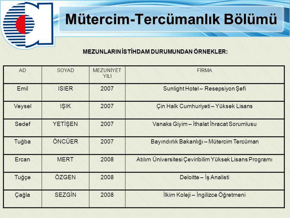 Mütercim-Tercümanlık Bölümü MEZUNLARIN İSTİHDAM DURUMUNDAN ÖRNEKLER: ADSOYADMEZUNİYET YILI FİRMA EmilISIER2007Sunlight Hotel – Resepsiyon Şefi VeyselI