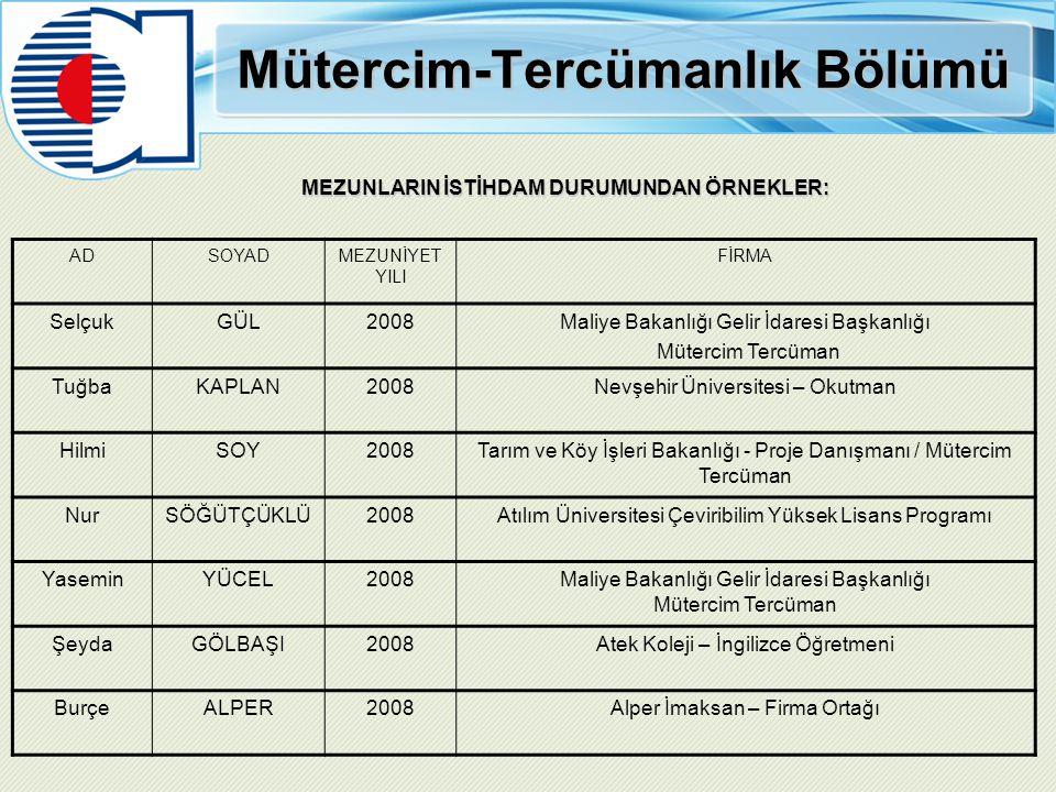 Mütercim-Tercümanlık Bölümü MEZUNLARIN İSTİHDAM DURUMUNDAN ÖRNEKLER: ADSOYADMEZUNİYET YILI FİRMA SelçukGÜL2008Maliye Bakanlığı Gelir İdaresi Başkanlığ