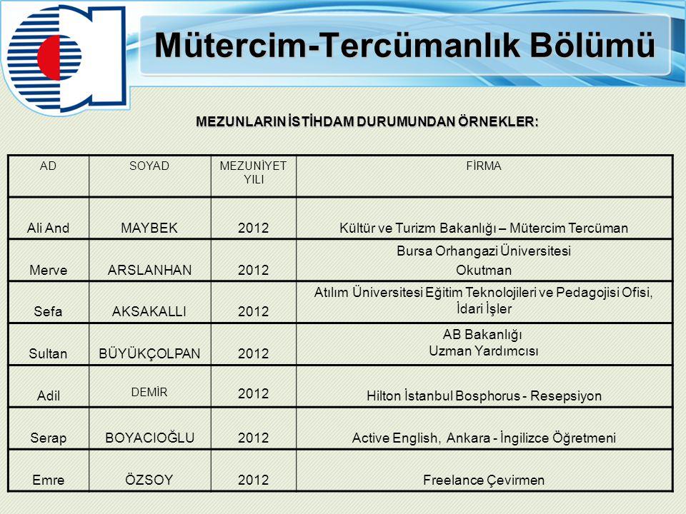Mütercim-Tercümanlık Bölümü MEZUNLARIN İSTİHDAM DURUMUNDAN ÖRNEKLER: ADSOYADMEZUNİYET YILI FİRMA Ali AndMAYBEK2012Kültür ve Turizm Bakanlığı – Müterci