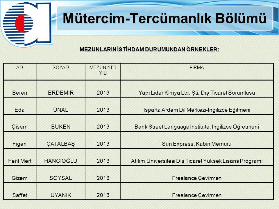 Mütercim-Tercümanlık Bölümü MEZUNLARIN İSTİHDAM DURUMUNDAN ÖRNEKLER: ADSOYADMEZUNİYET YILI FİRMA BerenERDEMİR2013Yapı Lider Kimya Ltd. Şti. Dış Ticare