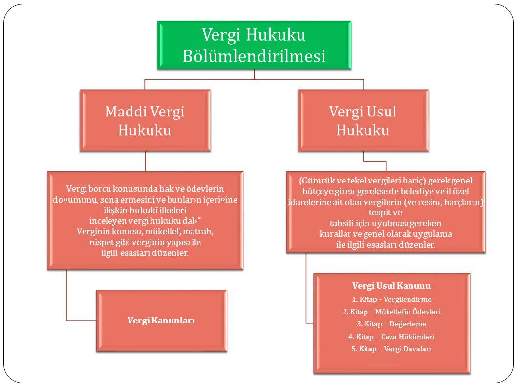 Vergi Hukuku Bölümlendirilmesi Maddi Vergi Hukuku Vergi borcu konusunda hak ve ödevlerin do¤umunu, sona ermesini ve bunlar›n içeri¤ine ilişkin hukukî