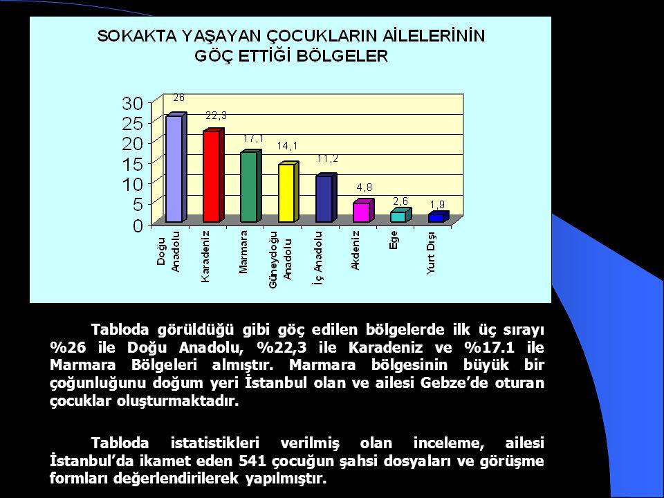 Tabloya göre çocukların ailelerinin %41,3'ü Avrupa yakasında, %27,5'i Anadolu Yakasında, %31,2'si İstanbul dışında oturmaktadır. Avrupa Yakasında: Büy