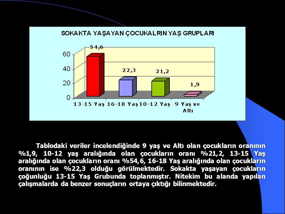 Tabloda görüldüğü gibi göç edilen bölgelerde ilk üç sırayı %26 ile Doğu Anadolu, %22,3 ile Karadeniz ve %17.1 ile Marmara Bölgeleri almıştır. Marmara
