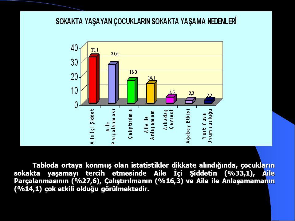 Tablodaki veriler incelendiğinde 9 yaş ve Altı olan çocukların oranının %1,9, 10-12 yaş aralığında olan çocukların oranı %21,2, 13-15 Yaş aralığında olan çocukların oranı %54,6, 16-18 Yaş aralığında olan çocukların oranının ise %22,3 olduğu görülmektedir.