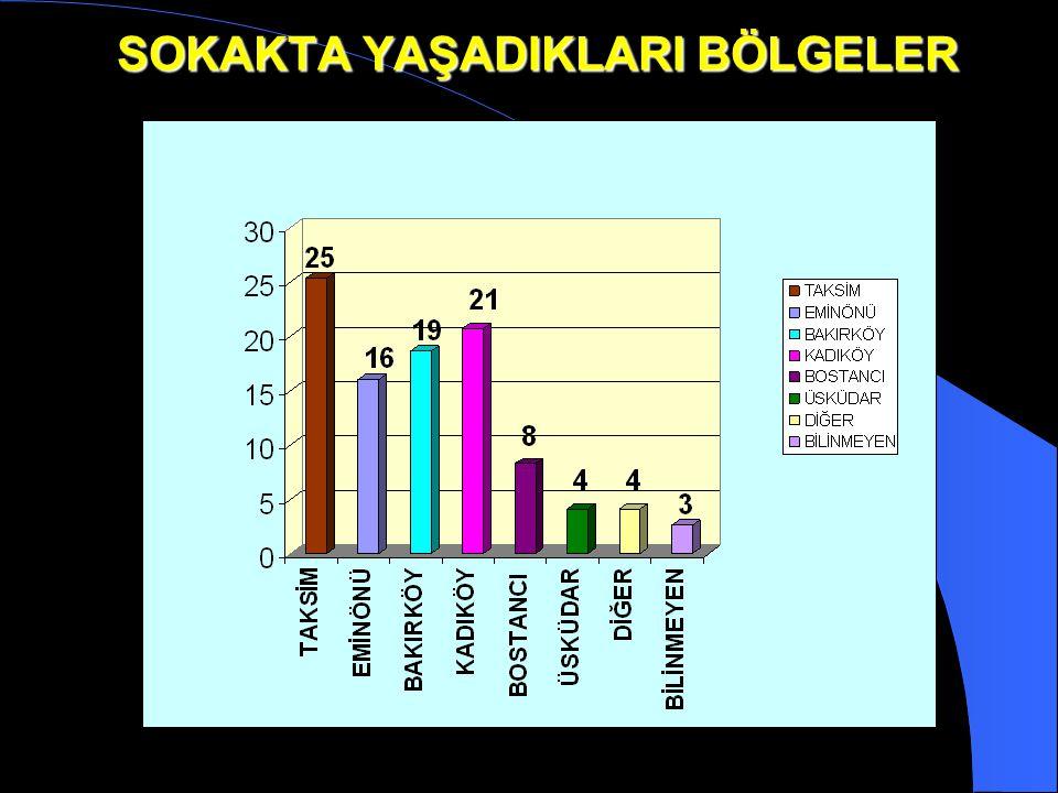 TÜRKİYE'DE SOKAK ÇOCUKLARI Aşağıdaki etkenlerden dolayı İstanbul, Ankara, İzmir, Adana, Bursa, Gaziantep, Antalya, Mersin, Diyarbakır ve Şanlıurfa gib