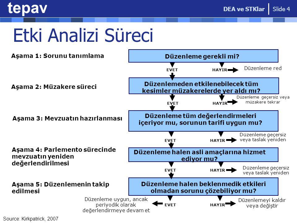 DEA ve STKlar Slide 4 Aşama 1: Sorunu tanımlama Düzenleme gerekli mi? Düzenleme red EVETHAYIR Düzenleme geçersiz veya müzakere tekrar Düzenlemeden etk