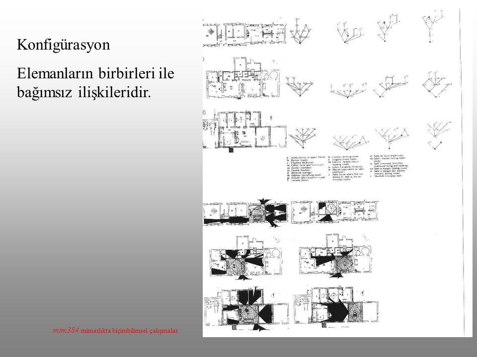 mim384 mimarlıkta biçimbilimsel çalışmalar Konfigürasyon Elemanların birbirleri ile bağımsız ilişkileridir.