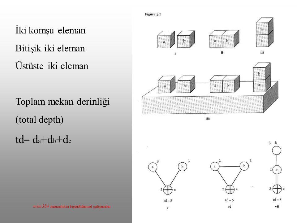 mim384 mimarlıkta biçimbilimsel çalışmalar İki komşu eleman Bitişik iki eleman Üstüste iki eleman Toplam mekan derinliği (total depth) td = d a +d b +d c