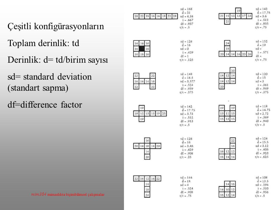 mim384 mimarlıkta biçimbilimsel çalışmalar Çeşitli konfigürasyonların Toplam derinlik: td Derinlik: d= td/birim sayısı sd= standard deviation (standart sapma) df=difference factor