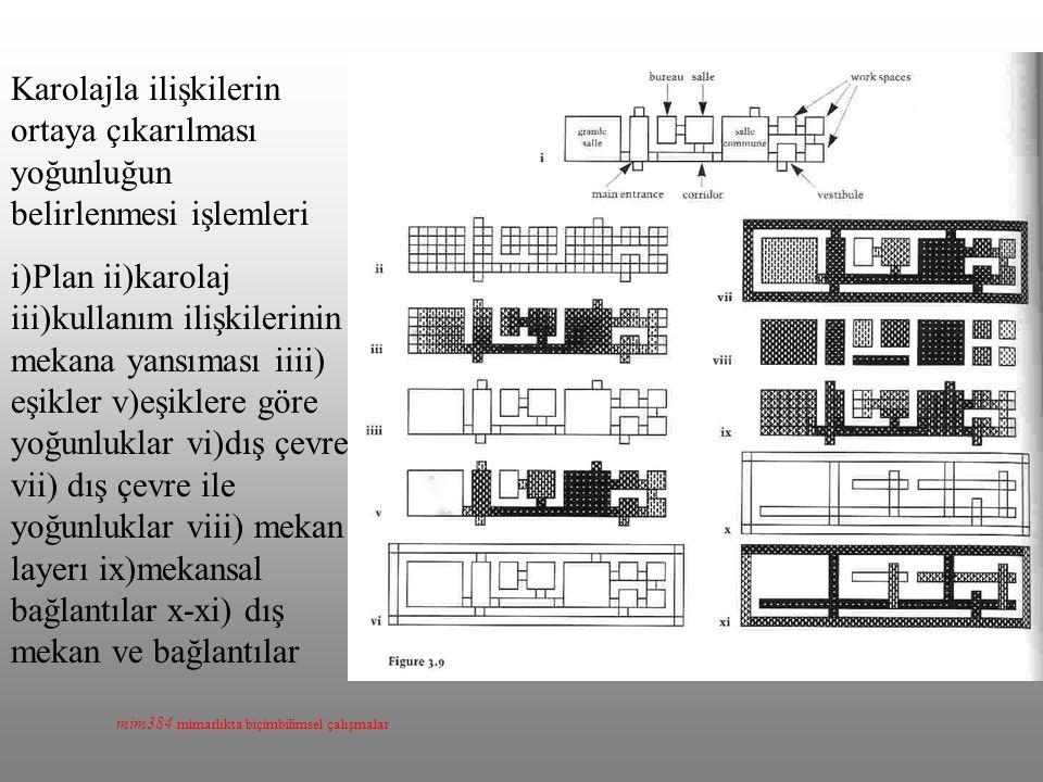 mim384 mimarlıkta biçimbilimsel çalışmalar Karolajla ilişkilerin ortaya çıkarılması yoğunluğun belirlenmesi işlemleri i)Plan ii)karolaj iii)kullanım ilişkilerinin mekana yansıması iiii) eşikler v)eşiklere göre yoğunluklar vi)dış çevre vii) dış çevre ile yoğunluklar viii) mekan layerı ix)mekansal bağlantılar x-xi) dış mekan ve bağlantılar