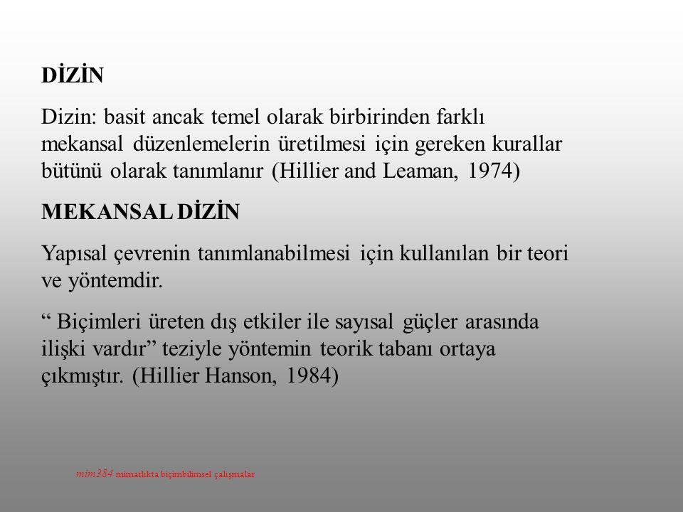 mim384 mimarlıkta biçimbilimsel çalışmalar DİZİN Dizin: basit ancak temel olarak birbirinden farklı mekansal düzenlemelerin üretilmesi için gereken kurallar bütünü olarak tanımlanır (Hillier and Leaman, 1974) MEKANSAL DİZİN Yapısal çevrenin tanımlanabilmesi için kullanılan bir teori ve yöntemdir.