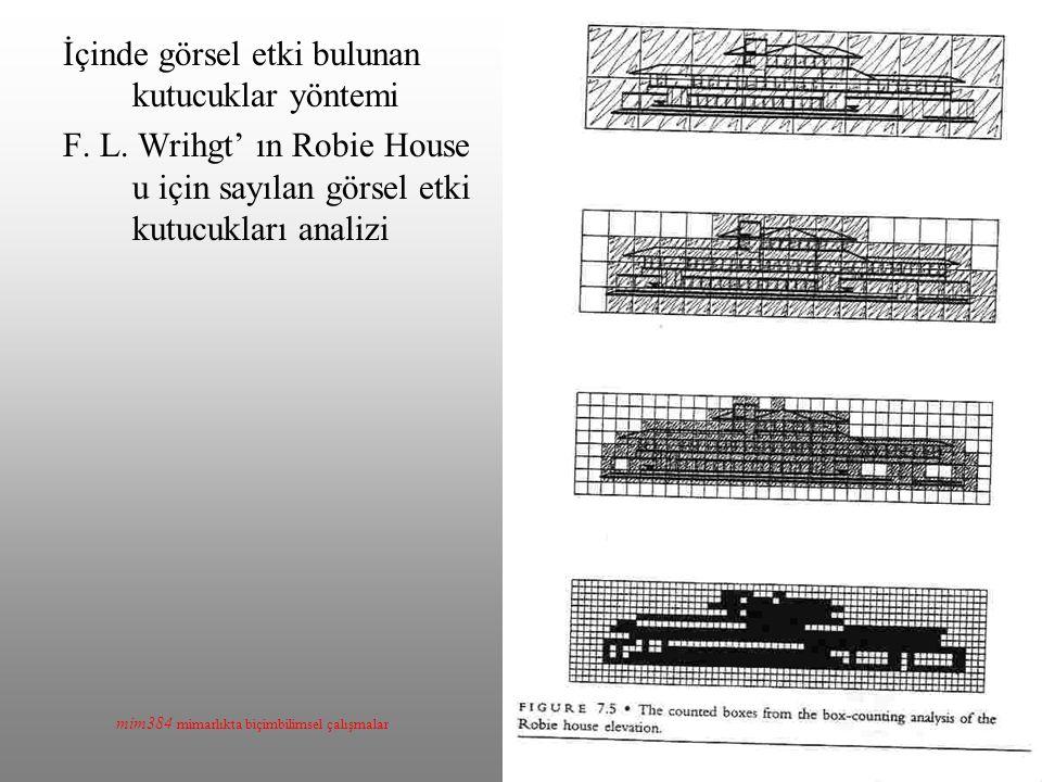 mim384 mimarlıkta biçimbilimsel çalışmalar İçinde görsel etki bulunan kutucuklar yöntemi F. L. Wrihgt' ın Robie House u için sayılan görsel etki kutuc