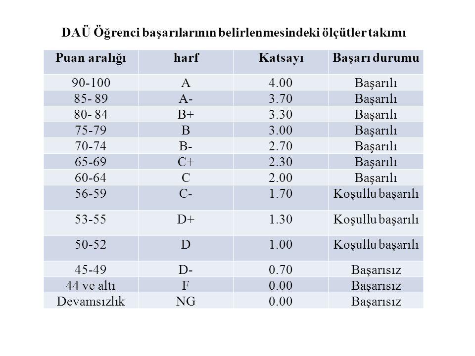 DAÜ Öğrenci başarılarının belirlenmesindeki ölçütler takımı Puan aralığıharfKatsayıBaşarı durumu 90-100A4.00Başarılı 85- 89A-3.70Başarılı 80- 84B+3.30