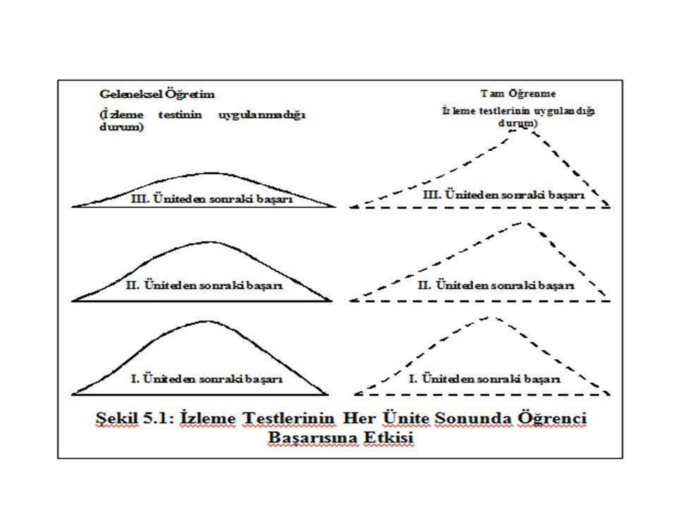 İZLEME TESTİ SONUÇLARININ ANALİZİ 1.Öğrenme Eksikliklerini Belirlenmesi 2.