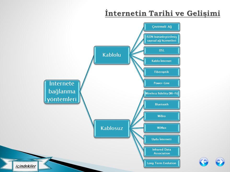 İnternete bağlanma yöntemleri Kablolu Çevirmeli Ağ ISDN bütünleştirilmiş sayısal ağ hizmetleri DSL Kablo İnternet Fiberoptik Power-Line Kablosuz Wirel
