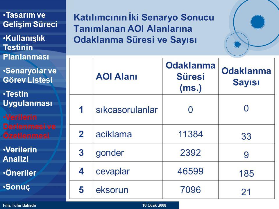 Filiz-Tülin-Bahadır 10 Ocak 2008 Katılımcının İki Senaryo Sonucu Tanımlanan AOI Alanlarına Odaklanma Süresi ve Sayısı AOI Alanı Odaklanma Süresi (ms.)