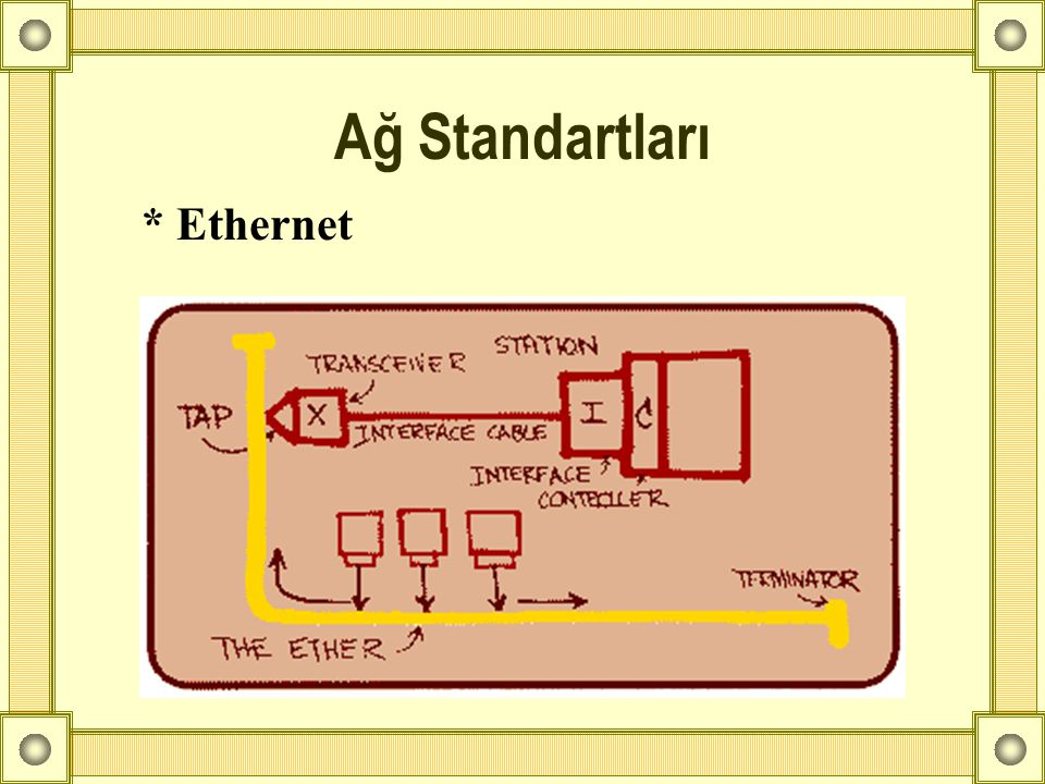 * Ethernet Ağ Standartları