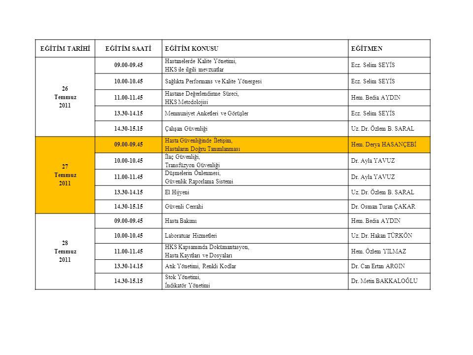 EĞİTİM TARİHİEĞİTİM SAATİEĞİTİM KONUSUEĞİTMEN 26 Temmuz 2011 09.00-09.45 Hastanelerde Kalite Yönetimi, HKS ile ilgili mevzuatlar Ecz. Selim SEYİS 10.0