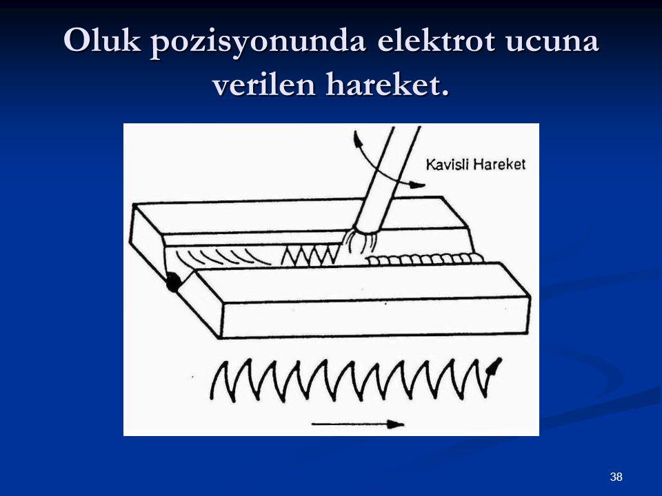 38 Oluk pozisyonunda elektrot ucuna verilen hareket.