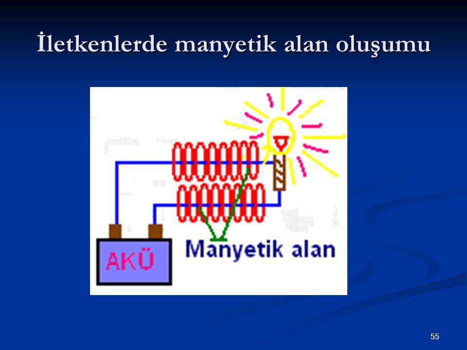 55 İletkenlerde manyetik alan oluşumu