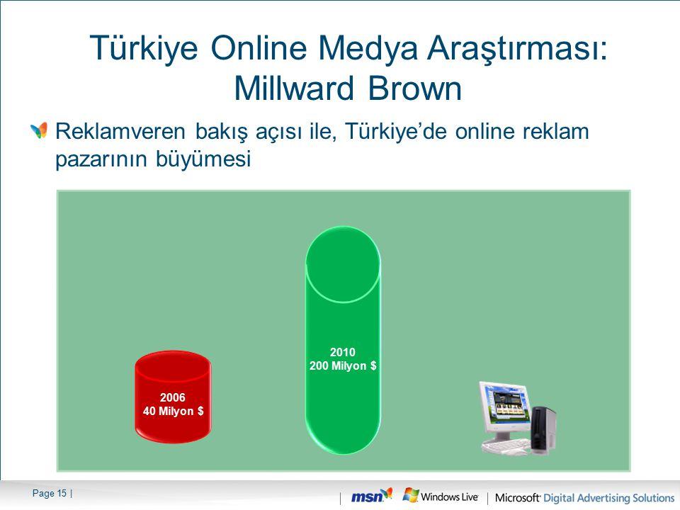 Türkiye Online Medya Araştırması: Millward Brown Reklamveren bakış açısı ile, Türkiye'de online reklam pazarının büyümesi 2006 40 Milyon $ 2010 200 Mi