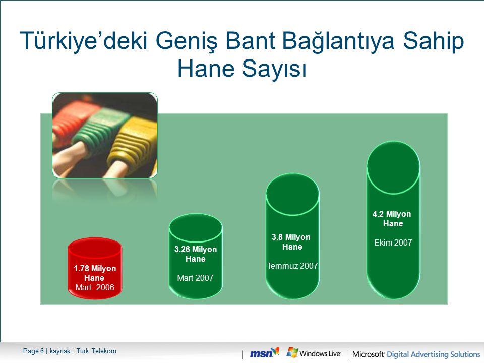 Page 6 | kaynak : Türk Telekom Türkiye'deki Geniş Bant Bağlantıya Sahip Hane Sayısı 1.78 Milyon Hane Mart 2006 3.26 Milyon Hane Mart 2007 3.8 Milyon H