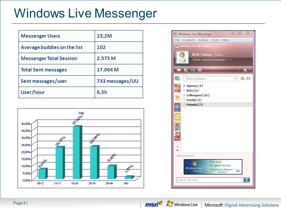 Page 9 | Windows Live Messenger Messenger Users23,2M Average buddies on the list102 Messenger Total Session2.575 M Total Sent messages17.064 M Sent messages/user733 messages/UU User/hour6,5h