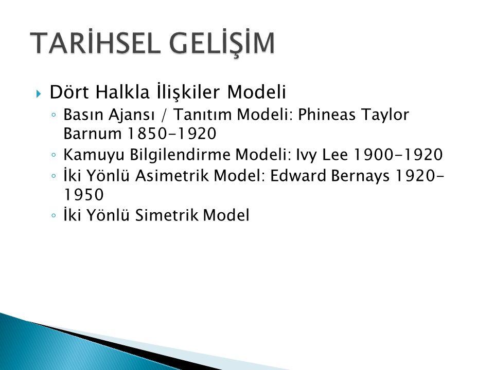  Dört Halkla İlişkiler Modeli ◦ Basın Ajansı / Tanıtım Modeli: Phineas Taylor Barnum 1850-1920 ◦ Kamuyu Bilgilendirme Modeli: Ivy Lee 1900-1920 ◦ İki