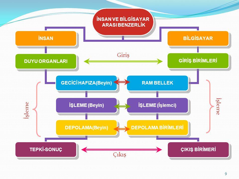 9 Çıkış İNSAN VE BİLGİSAYAR ARASI BENZERLİK İNSAN DUYU ORGANLARI GECİCİ HAFIZA(Beyin) İŞLEME (Beyin) DEPOLAMA(Beyin) TEPKİ-SONUÇ BİLGİSAYAR GİRİŞ BİRİ