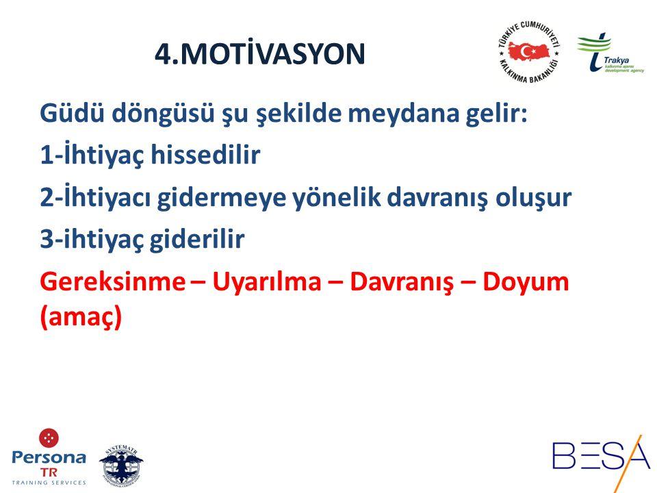 4.MOTİVASYON Motivasyon insanı harekete geçirmektir.