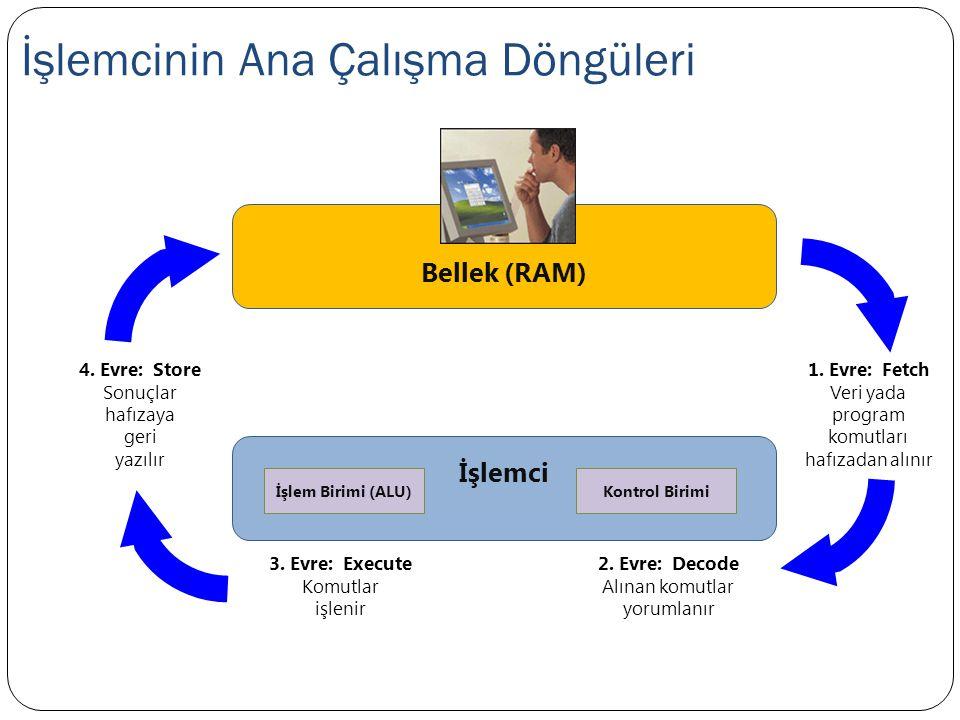 İşlemcinin Ana Çalışma Döngüleri İşlemci İşlem Birimi (ALU)Kontrol Birimi Bellek (RAM) 1.