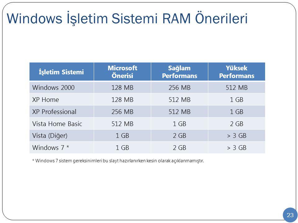 Windows İşletim Sistemi RAM Önerileri 23 İşletim Sistemi Microsoft Önerisi Sağlam Performans Yüksek Performans Windows 2000128 MB256 MB512 MB XP Home128 MB512 MB1 GB XP Professional256 MB512 MB1 GB Vista Home Basic512 MB1 GB2 GB Vista (Diğer)1 GB2 GB> 3 GB Windows 7 *1 GB2 GB> 3 GB * Windows 7 sistem gereksinimleri bu slayt hazırlanırken kesin olarak açıklanmamıştır.