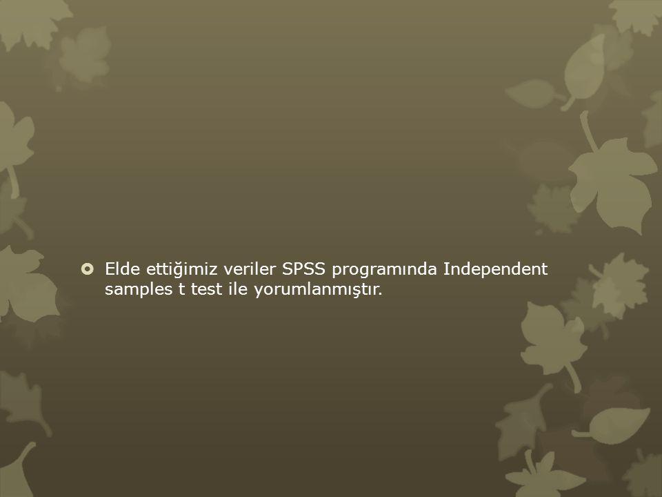  Elde ettiğimiz veriler SPSS programında Independent samples t test ile yorumlanmıştır.