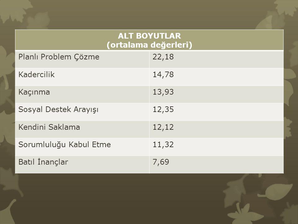 ALT BOYUTLAR (ortalama değerleri) Planlı Problem Çözme22,18 Kadercilik14,78 Kaçınma13,93 Sosyal Destek Arayışı12,35 Kendini Saklama12,12 Sorumluluğu K