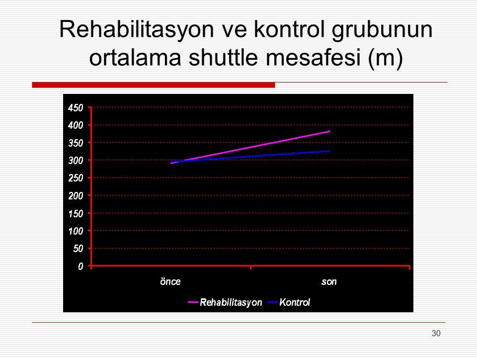 30 Rehabilitasyon ve kontrol grubunun ortalama shuttle mesafesi (m)