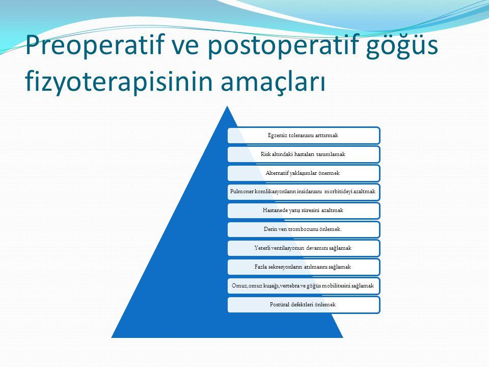 Preoperatif ve postoperatif göğüs fizyoterapisinin amaçları Egzersiz toleransını arttırmakRisk altındaki hastaları tanımlamakAlternatif yaklaşımlar ön