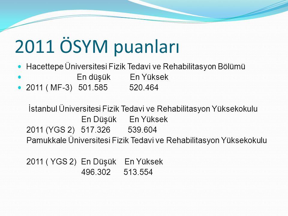 2011 ÖSYM puanları Hacettepe Üniversitesi Fizik Tedavi ve Rehabilitasyon Bölümü En düşük En Yüksek 2011 ( MF-3) 501.585 520.464 İstanbul Üniversitesi