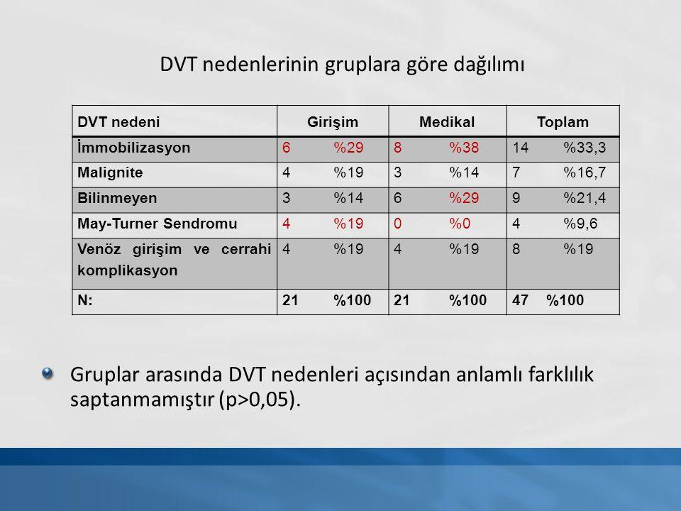 DVT nedeniGirişimMedikalToplam İmmobilizasyon6 %298 %3814 %33,3 Malignite4 %193 %147 %16,7 Bilinmeyen3 %146 %299 %21,4 May-Turner Sendromu4 %190 %04 %