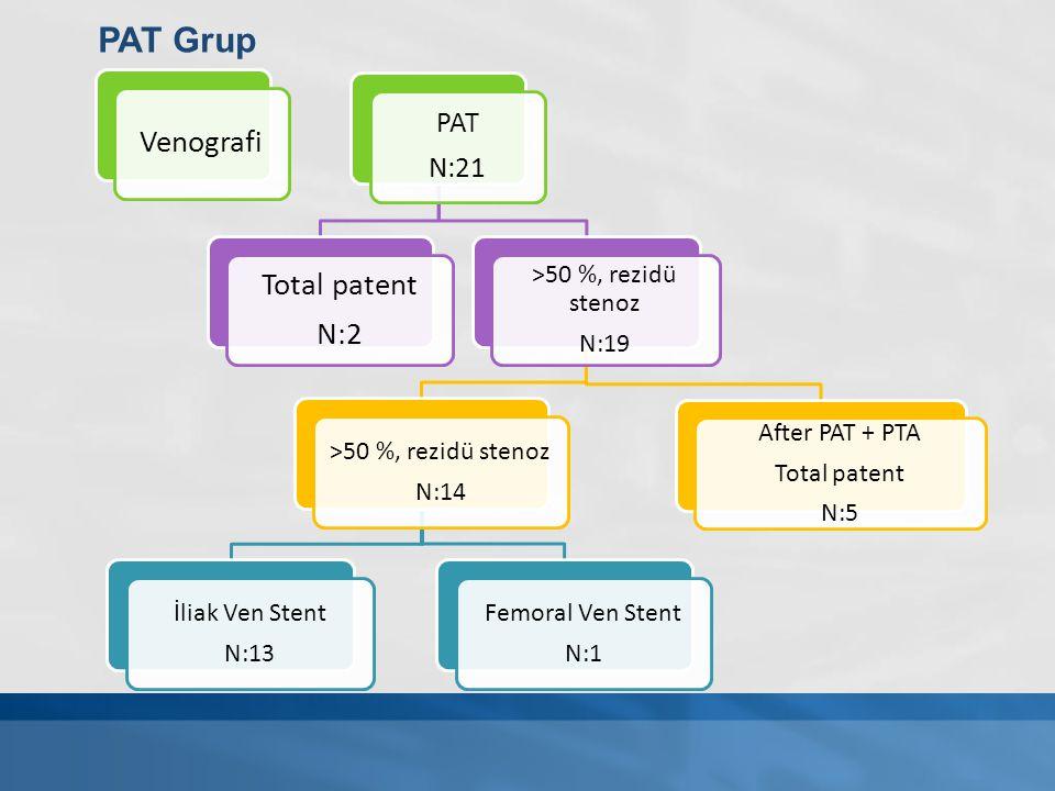 Venografi PAT N:21 Total patent N:2 >50 %, rezidü stenoz N:19 >50 %, rezidü stenoz N:14 İliak Ven Stent N:13 Femoral Ven Stent N:1 After PAT + PTA Tot