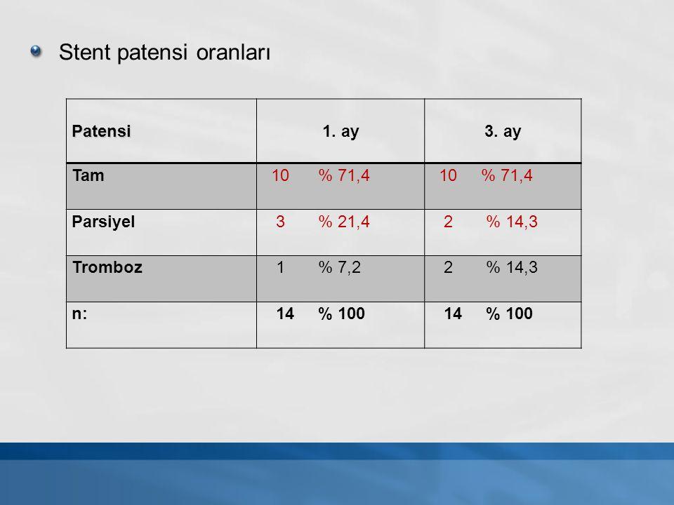 Stent patensi oranları Patensi1. ay3. ay Tam 10 % 71,4 Parsiyel 3 % 21,4 2 % 14,3 Tromboz 1 % 7,2 2 % 14,3 n: 14 % 100