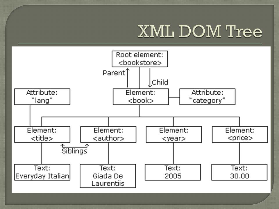 import java.net.URL; import org.dom4j.Document; import org.dom4j.DocumentException; import org.dom4j.io.SAXReader; public class Foo { public Document parse(URL url) throws DocumentException { SAXReader reader = new SAXReader(); Document document = reader.read(url); return document; }