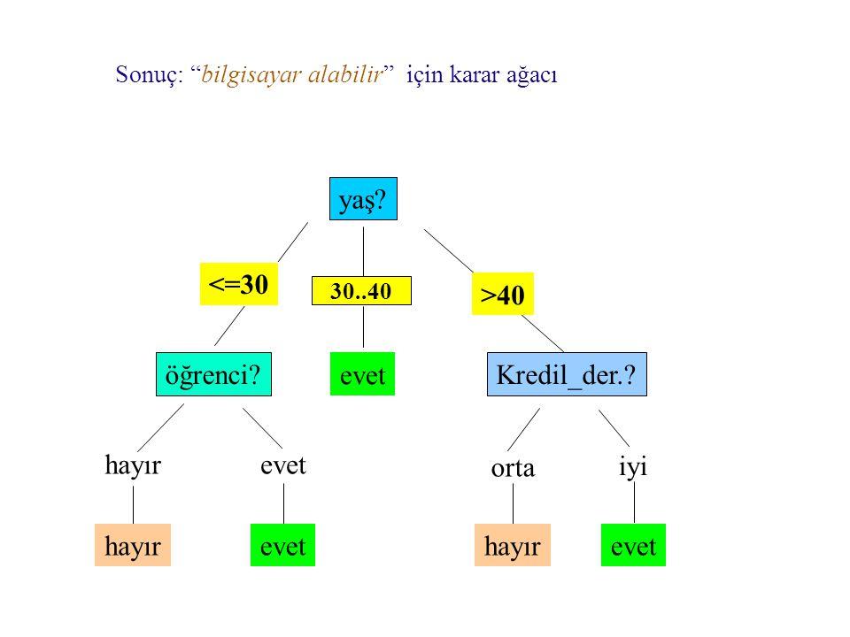 """Sonuç: """"bilgisayar alabilir"""" için karar ağacı yaş? overcast öğrenci?Kredil_der.? hayırevet iyi orta <=30 >40 hayır evet 30..40"""