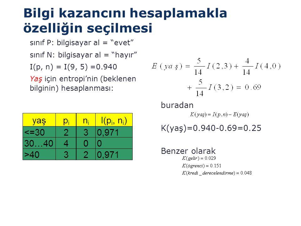 """Bilgi kazancını hesaplamakla özelliğin seçilmesi  sınıf P: bilgisayar al = """"evet""""  sınıf N: bilgisayar al = """"hayır""""  I(p, n) = I(9, 5) =0.940  Yaş"""