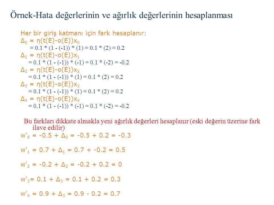 >Her bir giriş katmanı için fark hesaplanır: >Δ 0 = η(t(E)-o(E))x 0 = 0.1 * (1 - (-1)) * (1) = 0.1 * (2) = 0.2 >Δ 1 = η(t(E)-o(E))x 1 = 0.1 * (1 - (-1