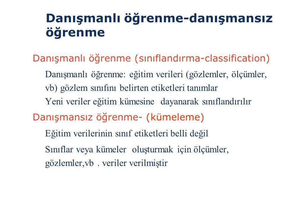 Sınıflandırma >Kesin sınıf etiketleri önceden bellidir >Sınıflandırmanın 2 adımı: >1.